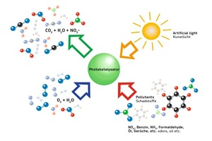 """<div class=""""bildtext_en"""">Simplified representation of pollutant degradation on a photocatalyst after exposure to UV light. The activity of titanium dioxide is triggered by UV light; it acts as a catalyst for pollutant degradation by oxidation (red arrow) in the presence of oxygen and humidity (blue arrow) to create carbon dioxide, water, nitrates etc. (green arrow) as non-hazardous degradation products</div>"""