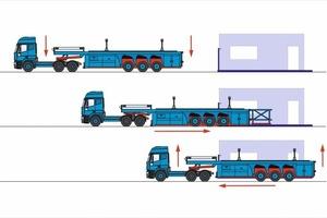 """<div class=""""bildunterschrift_en"""">The loading process of the flatliner</div>"""