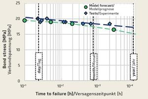"""<div class=""""bildtext"""">Vergleich zwischen mit dem Modell vorausgesagten und experimentell nachgewiesenen Versagenszeitpunkten eines Verbundankertyps unter dauerhafter Last</div>"""