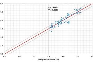 "<div class=""bildtext_en"">Results of a long-term test in a plant </div>"
