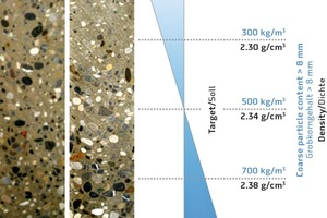 "<div class=""bildtext_en"">→ 1 Cross-section of a precast component. Sedimentation at an excess water content of +10 l/m³; left: robust SCC; right: SCC with low robustness</div>"