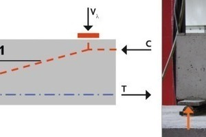 Fig. 4 Strutted frame action induced by the end anchorage of the pretensioning force; structural model (left) and crack pattern during testing (right).