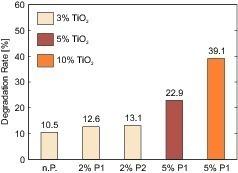 "<span class=""bildunterschrift_hervorgehoben"">Fig. 1</span> Influence of red pigments on the NO degradation rate: no pigment (n.P.); 2% pigment type 1 (2% P1); 2% pigment type 2 (2% P2); 5% pigment type 1 (5% P1).<br />"