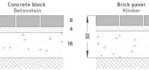 """<div class=""""bildtext_en"""">→ 1 Upper pavement structures for a sidewalk – pavement structures </div>"""