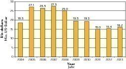 US precast industry sales 2004-2013