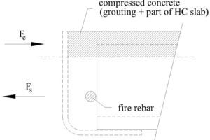 "<span class=""bildunterschrift_hervorgehoben"">Fig. 8</span> Reinforced concrete mechanism during fire situation.<br /><span class=""bildunterschrift_hervorgehoben"">Abb. 8</span> Wirkmechanismus des Stahlbetons im Brandfall.<br />"