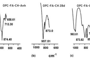 FTIR-Spektroskopie von (a) OPC-FA-CH (anh), (b) OPC-FA-CH hydratisiert 28Tage und (c) OPC-FA-CH hydratisiert 28Tage in Gegenwart von<br />0,5M.-%FM<br />