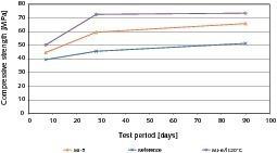 6Compressive strength development of the concretes after 7, 28 and 90 days • Druckfestigkeitsentwicklung nach 7, 28 und 90 Tagen der Betone<br />