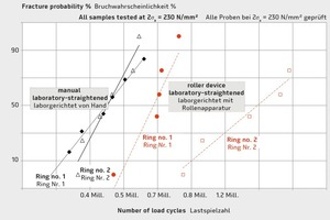 """<div class=""""bildtext"""">Dauerschwingverhalten geprüft nach Richten im Labor sorgsam von Hand im Vergleich mit einer Laborrollenapparatur gerichteter Proben gleicher Ringe</div>"""