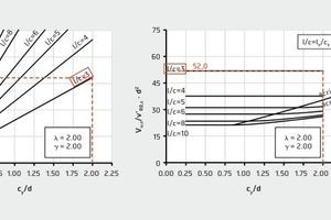 Bemessungsdiagramm für rechteckige Stützen (g = 2,0) auf rechteckigem Fundament (l = 2,0)