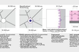 """<div class=""""bildtext"""">Das Konzept interner Superhydrophobierung</div>"""