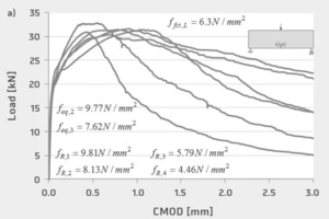 "<div class=""bildnummer"">2</div><div class=""bildtext_en"">Material characterization: a) load-CMOD curves obtained in the three-point notched SFRSCC beam bending tests; b) stress-strain relationship of the GFRP laminates, obtained through direct tensile tests </div>"