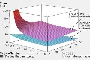 """<div class=""""bildtext"""">Ausflusszeiten für unterschiedliche Gehalte an SP1 und Hochofenschlacke mit und ohne Kalksteinmehl</div>"""
