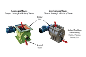 Batched material discharge; discharge and blow-through rotary valves for mechanical and pneumatic conveyor systems