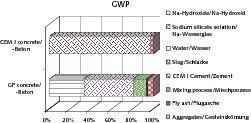 "<span class=""bildunterschrift_hervorgehoben"">Fig. 6</span> Contribution of the upstream processes to the global warming potential indicator GWP.<br /><span class=""bildunterschrift_hervorgehoben"">Abb. 6</span> Anteil der Vorkettenprozesse am Treibhauspotential-Indikator GWP.<br />"