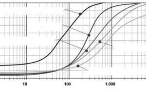 → 1 Frequency distributions of infiltration rates documented for commonly used pavement types