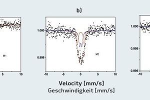 Mößbauer-Spektros-kopie von M1-OPC-FA-CH (anhydrid), M2- OPC-FA-CH hydratisiert 28Tage und M3-OPC-FA-CH hydratisiert 28Tage in Gegenwart von<br />0,5M.-% FM<br />