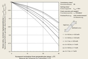 → 2 Stress ratio of fresh concrete pressure values determined for an inclined top form and a perpendicular form [4]