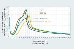 Wärmeentwicklungsrate bei 35°C in Gegenwart von 0,5M.-% FM<br />