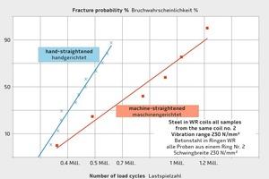 """<div class=""""bildtext"""">Dauerschwingverhalten von Betonstahl in Ringen ausschließlich sorgsam handgerichteter Proben im Vergleich mit beim Weiterverarbeiter maschinengerichteter Proben des gleichen Rings Nr. 2</div>"""