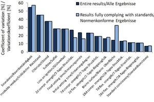 Variationskoeffizienten in Abhängigkeit vom Prüfverfahren und Vergleich von Ergebnissen, die unter vollständig normkonformen Bedingungen erzielt wurden, mit Ergebnissen, deren Bedingungen davon abwichen