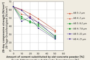 "<div class=""bildtext_en"">→ 2 Change in the compressive strength of reference mortars when substituting cement or adding old-concrete powder to the cement</div>"