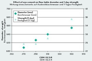 4 Effect of one cement on flow-table diameter (scale on the left) and 1-day compressive strength (scale on the right) as seen from the experimental data; other input variables are constant