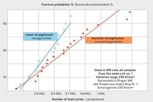 """<div class=""""bildtext"""">Dauerschwingverhalten von Betonstahl in Ringen ausschließlich sorgsam handgerichteter Proben im Vergleich mit beim Weiterverarbeiter maschinengerichteter Proben des gleichen Rings Nr. 1</div>"""