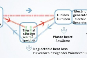 """<div class=""""bildtext_en"""">→ 4 The water vapor generated in the heat exchanger is used to produce electricity by means of a steam turbine</div>"""