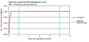 """<div class=""""bildtext_en"""">Nitrogen oxide degradation on reference specimens: The diagram shows the degradation curves of nitric oxide and the lighting sequence (on/off) over a period of six hours</div>"""