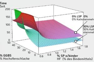 """<div class=""""bildtext"""">Ausflusszeiten für unterschiedliche Gehalte an SP2 und Hochofenschlacke mit und ohne Kalksteinmehl</div>"""