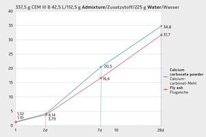 """<div class=""""bildnummer"""">2</div><div class=""""bildtext_en"""">Strength development using 225 ml of water</div>"""