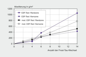 "<div class=""bildunterschrift_en"">→ 1 Results of the freeze/thaw test using the XF2 and CDF methods</div>"