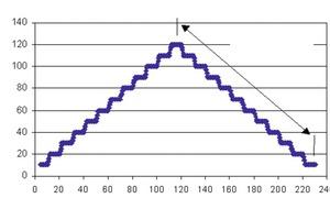 """<span class=""""bildunterschrift_hervorgehoben"""">Abb. 1</span> Messvorgang mit dem Rotationsrheometer Viskomat NT zur Bestimmung des rheologischen Verhaltens von PFFM.<br />"""