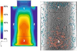 """<div class=""""FB BU Zahl"""">7 (Simulation)<br />+ 8 (CT image)</div><div class=""""bildunterschrift_en"""">Fiber orientation on a level of the steelfiber-reinforced concrete body. Simulation (image on the left) and CT image with the steelfibers highlighted in color (image on the right)</div>"""