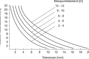 """<div class=""""bildtext_en"""">→ 1 Relative cost increase as a function of tolerances according to [4]</div>"""