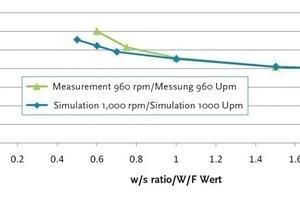 """<span class=""""bildunterschrift_hervorgehoben"""">Abb. 10</span> Vergleich der realen und berechneten Leistungsaufnahme beim Kolloidalmischer über Quarzmehlsuspensionen mit verschiedenen W/F-Werten."""