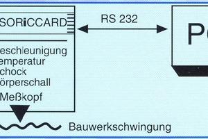 "<span class=""bildunterschrift_hervorgehoben"">Abb. 4</span> Baudynamik – Messanordnung.<br />"