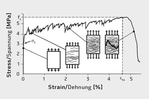 "<div class=""bildnummer"">1</div><div class=""bildtext_en"">Typical stress-strain behaviour of SHCC [5]</div>"