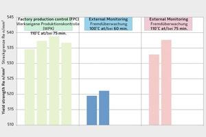 """<div class=""""bildtext"""">Streckgrenze von Proben einer Versuchsreihe mit im Detail unterschiedlicher Alterung für warmgewalzten Betonstahl in Ringen</div>"""