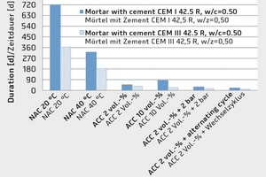 """<div class=""""bildtext_en"""">→ 1 Comparison of the duration up to achieving a carbonation depth of 3 mm for two mortar types under various storage conditions (NAC: natural carbonation; ACC: accelerated carbonation)</div>"""