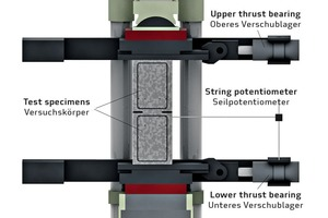 → 1 Section of the experimental setup with eccentrically mounted lining ­segment joint body