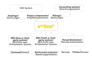 """<div class=""""bildtext_en"""">The ERP and MES systems of the Progress Group were developed by its subsidiary Progress Software Development (PSD) specifically for the precast industry</div>"""