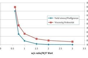 """<span class=""""bildunterschrift_hervorgehoben"""">Abb. 3</span> Übersicht der ermittelten Fließgrenzen und Viskositäten am Viskosimeter mit der Zylindergeometrie bei CaCO<sub>3</sub>-Suspensionen mit verschiedenen W/F-Werten.<br />"""